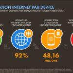 C'est quoi la révolution digitale ?